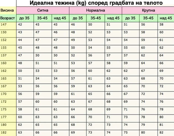 Проверете колку килограми треба да имате според висината