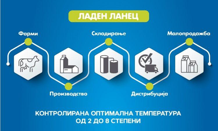 Бимилк советува: Купувајте млечни производи чувани на соодветна температура